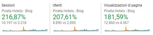 2 semestre Hotel Pineta