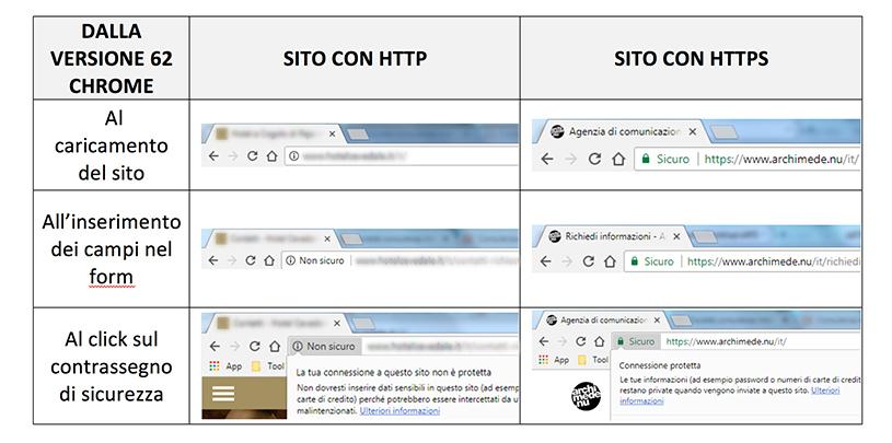 protocollo sicuro HTTPS