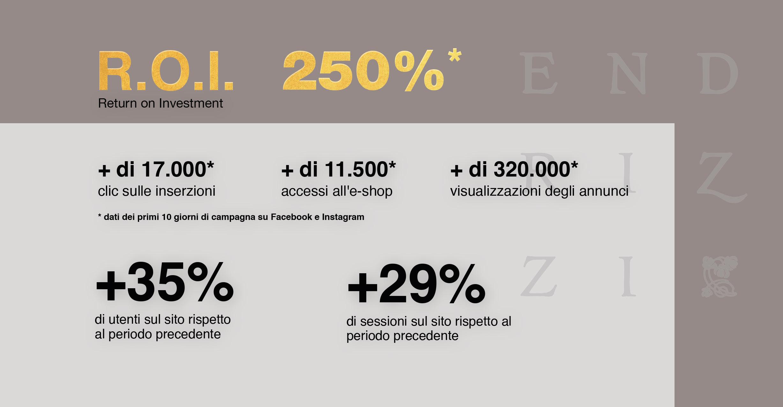 Statistiche Eshop Endrizzi